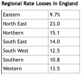 table showing regional results for winter losses